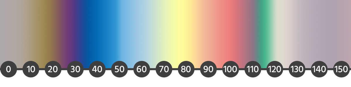 anodowanie tytanu, gradient